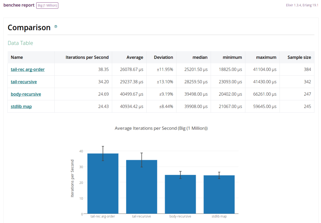 Released: benchee 0.6.0, benchee_csv 0.5.0, benchee_json and benchee_html – HTML reports and nicegraphs!